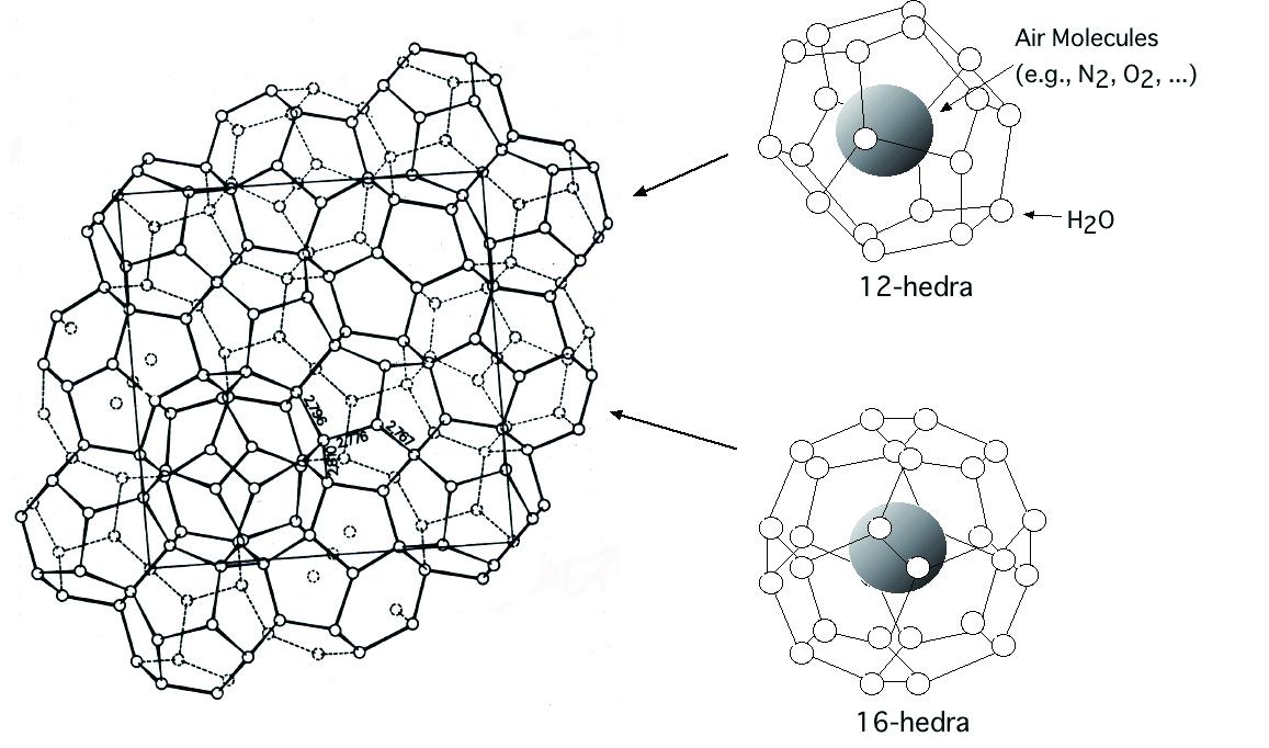 """図2 II 型ハイドレートの結晶構造"""""""