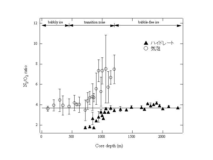 図3 氷床深度に伴う気泡とハイドレートの組成の変化