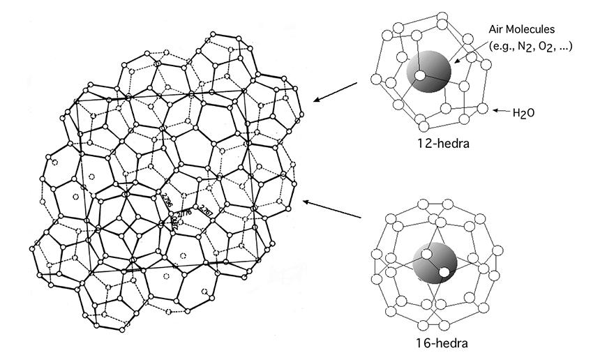 図2 II 型ハイドレートの結晶構造