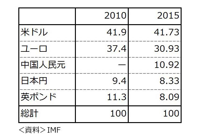 図2 見直し時のSDR構成通貨のウェイト(%)