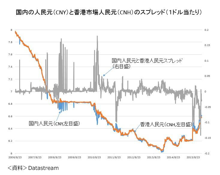 図1 国内の人民元(CNY)と香港市場人民元(CNH)のスプレッド(1ドル当たり)