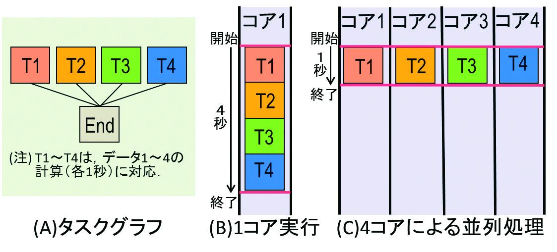 図1: 4個のデータ計算の並列処理