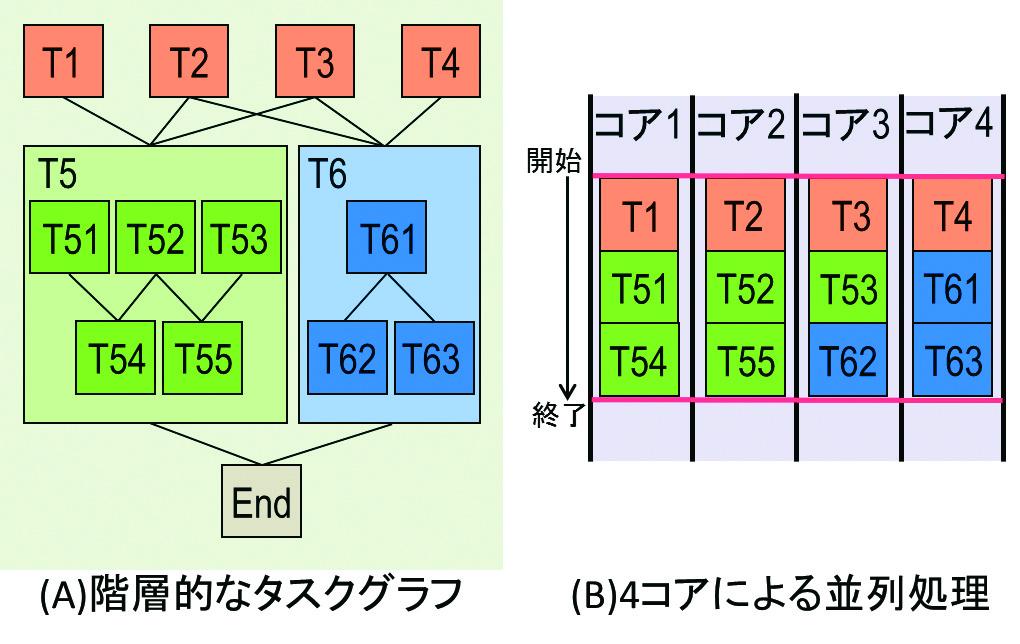 図2:実用的なプログラムの並列処理