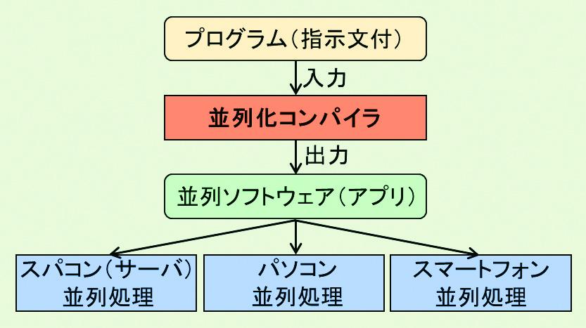 図3:並列化コンパイラを用いた並列処理の方法