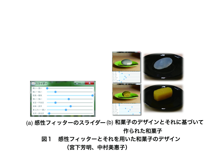 図1:感性フィッターとそれを用いた和菓子のデザイン(宮下芳明、中村美惠子)
