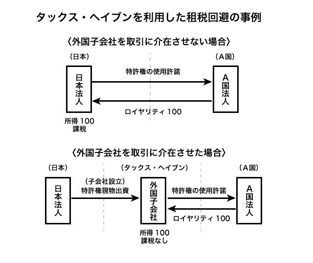 図1 タックス・ヘイブンを利用した租税回避の実例