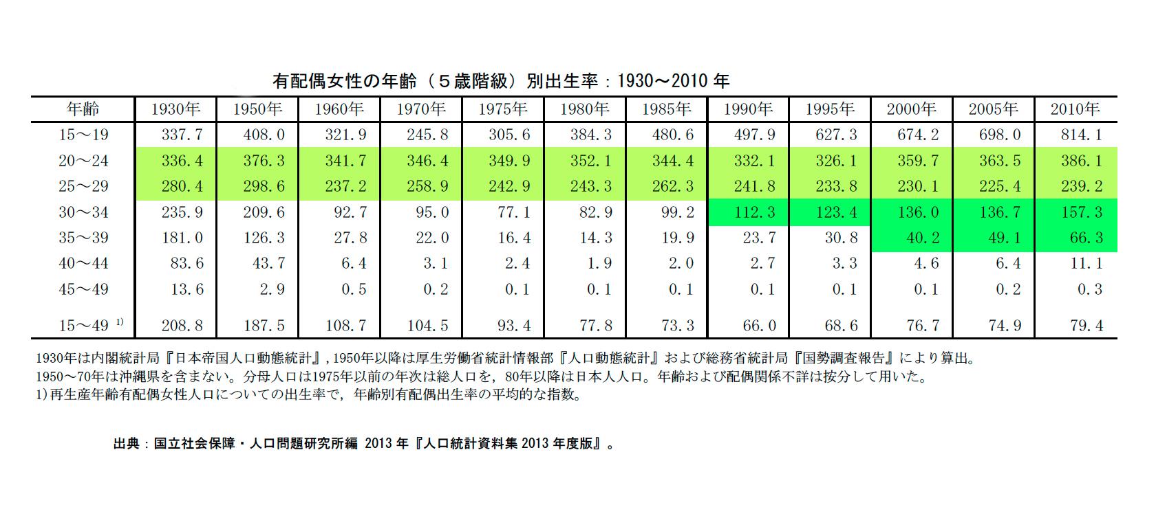 表1  有配偶女性の年齢(5歳階級)別出生率 :1930~2010年