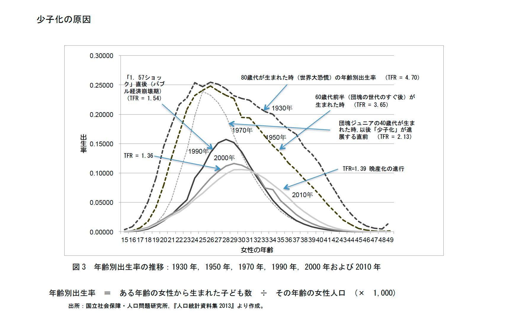 グラフ2 少子化の原因