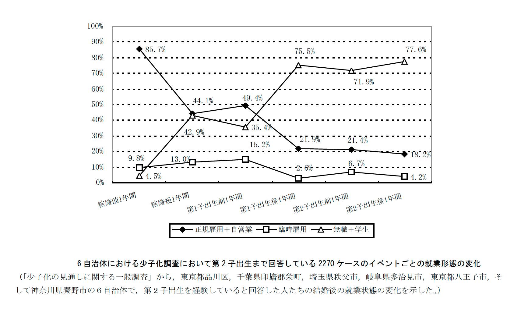 グラフ3 自治体における少子化調査において第2子出生まで回答している2270ケースのイベントごとの就業形態の変化