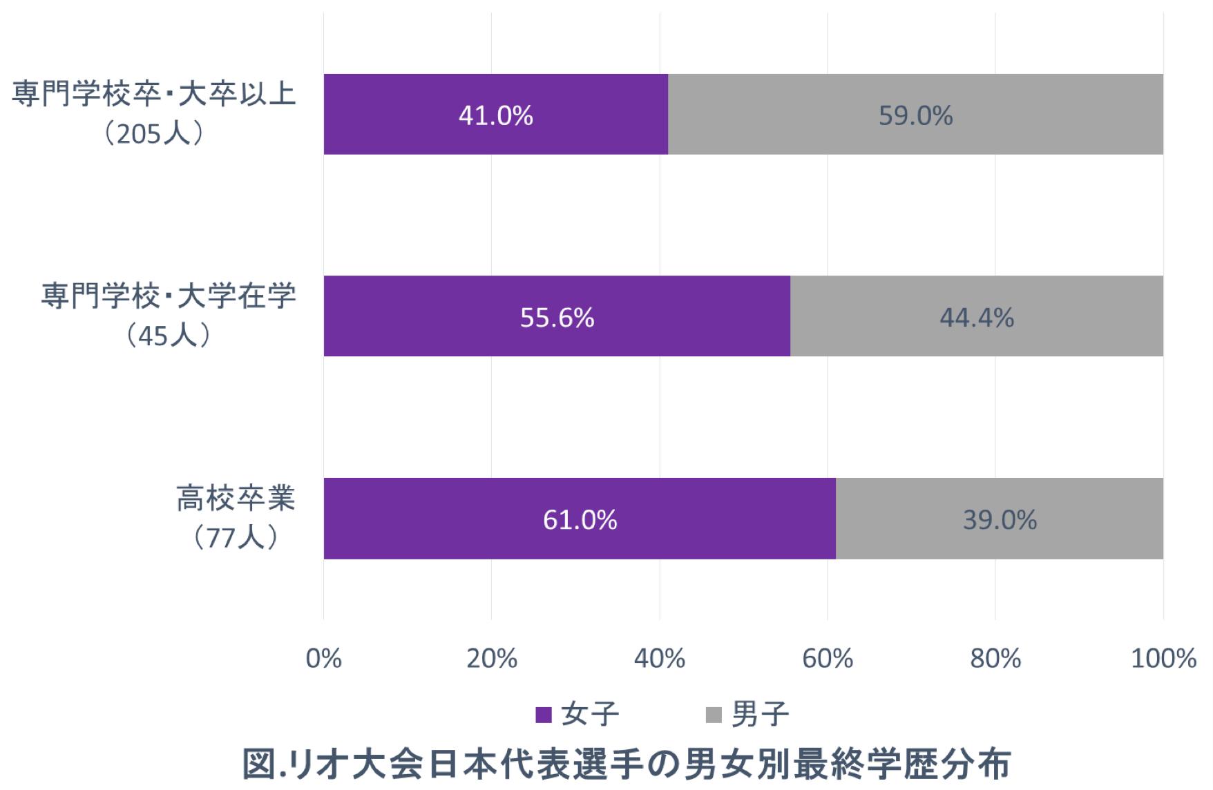 図.リオ大会日本代表選手の男女別最終学歴分布