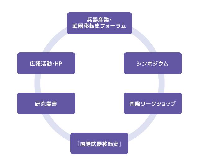 「国際武器移転史研究所」の多岐にわたる活動.jpg」