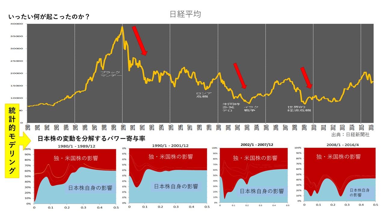 図2 1980年〜2016年までの日経平均に対するアメリカ・ドイツ株の影響
