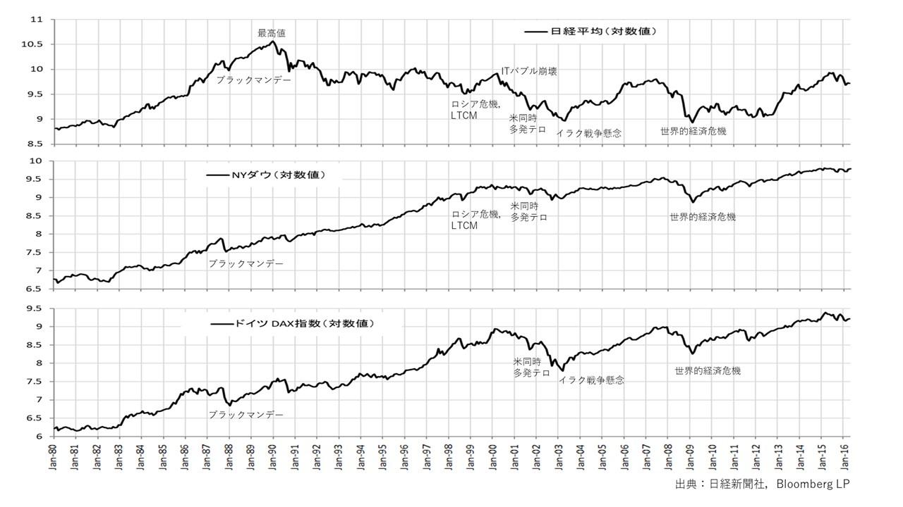 図1 1980年〜2016年までの日経平均、アメリカの株価指数、ドイツの株価指数の動き